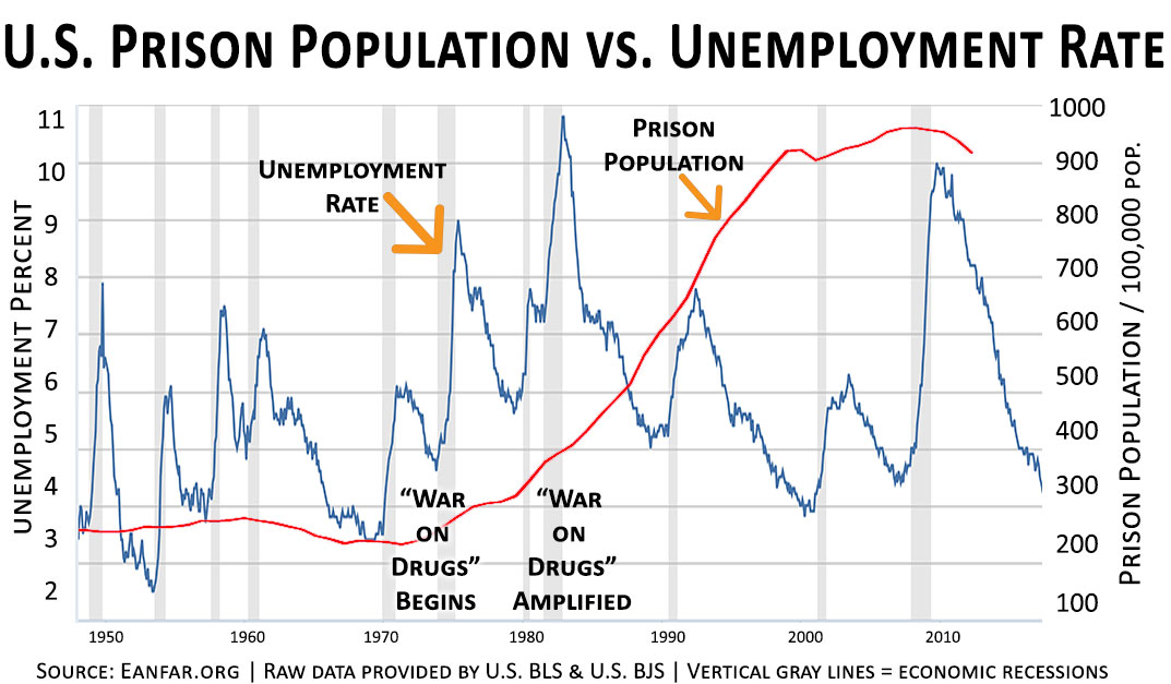 U.S.-Prison-Rate-vs-Unemployment-Rate-Eanfar.org