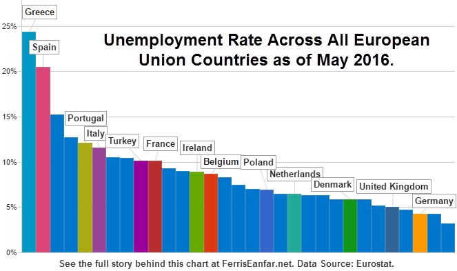 Unemployment Rates for All EU Nations